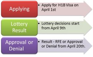 H1B Lottery 2015 Immigration & Visa Services Los Angeles & Orange County California